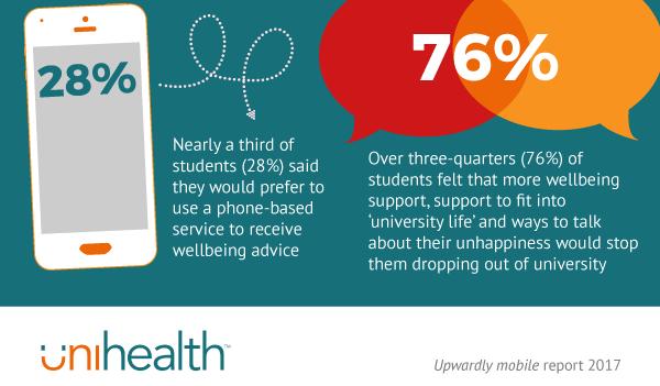 London Universities bring mental health online